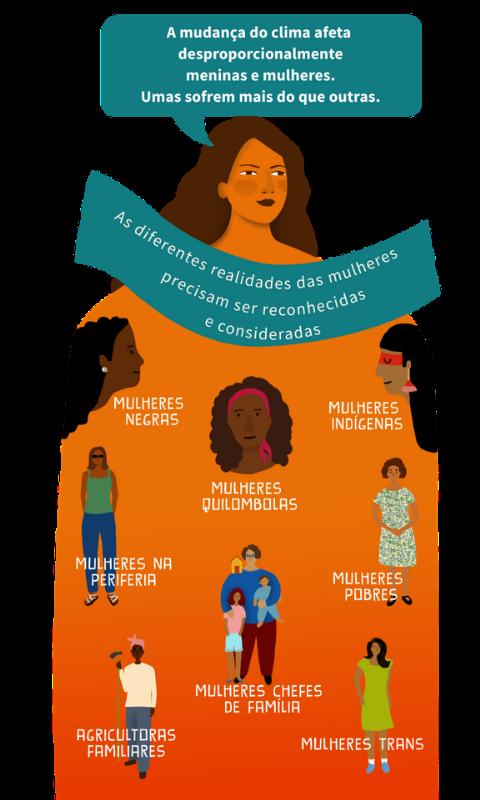 A mudança do clima afeta mulheres de formas diferentes